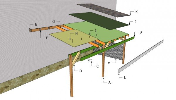 Attached carport components