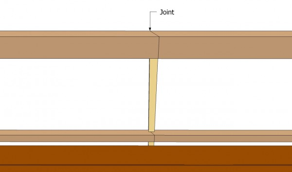 Railing joints
