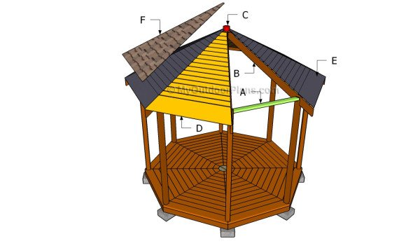 Building an octagon gazebo roof